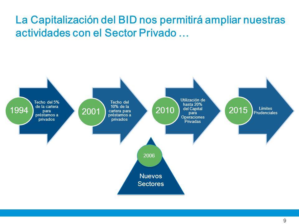 La Capitalización del BID nos permitirá ampliar nuestras actividades con el Sector Privado … 9 Techo del 5% de la cartera para préstamos a privados 19