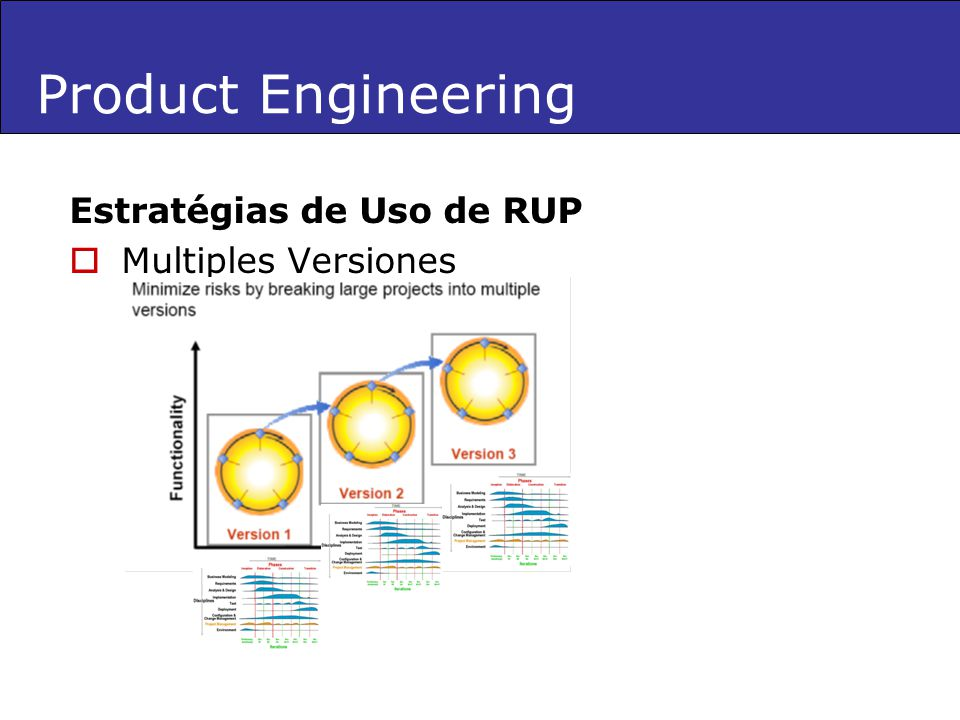 Product Engineering Estratégias de Uso de RUP Multiples Versiones