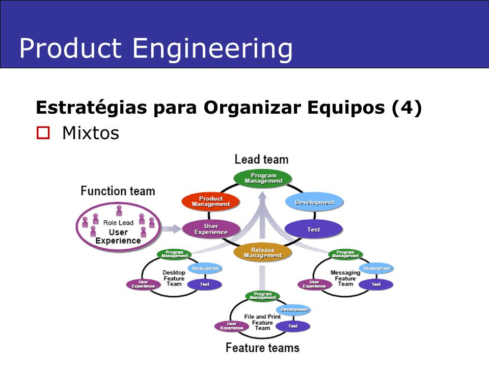 Product Engineering Estratégias para Organizar Equipos (4) Mixtos