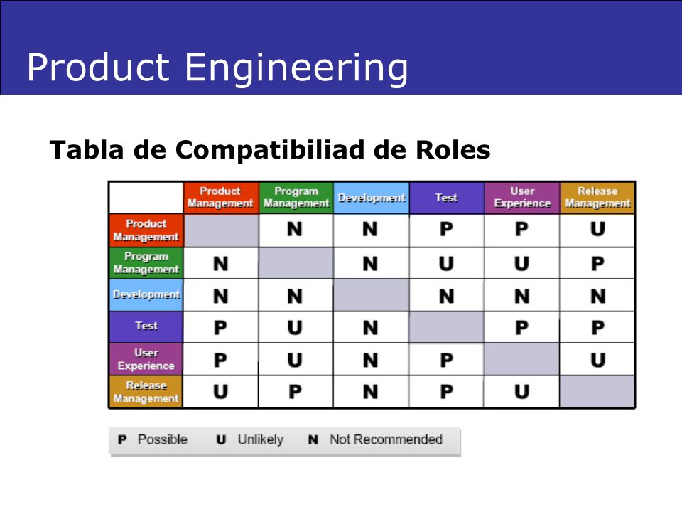 Product Engineering Tabla de Compatibiliad de Roles