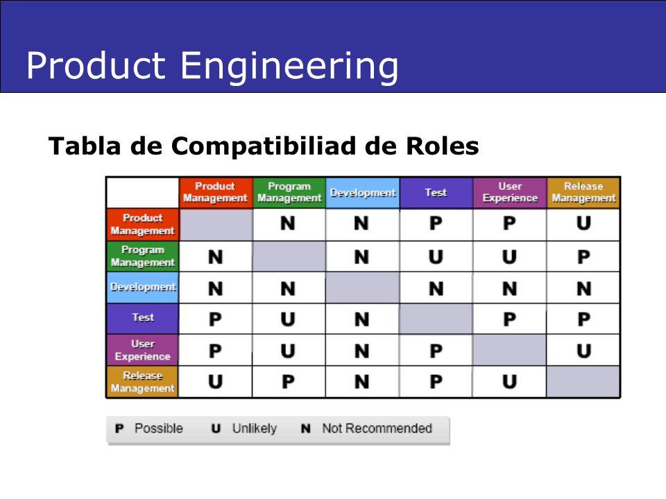 Product Engineering Tabla de Compatibiliad de Roles