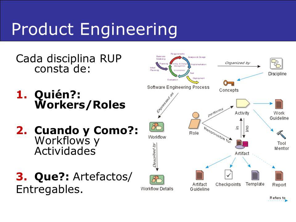 Cada disciplina RUP consta de: 1.Quién?: Workers/Roles 2.Cuando y Como?: Workflows y Actividades 3.Que?: Artefactos/ Entregables. Product Engineering