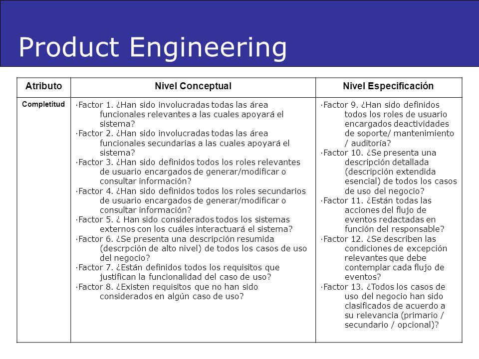 AtributoNivel ConceptualNivel Especificación Completitud ·Factor 1. ¿Han sido involucradas todas las área funcionales relevantes a las cuales apoyará
