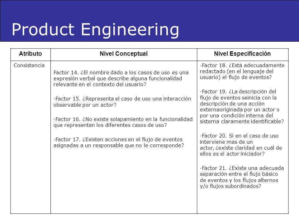 Product Engineering AtributoNivel ConceptualNivel Especificación Consistencia Factor 14. ¿El nombre dado a los casos de uso es una expresión verbal qu