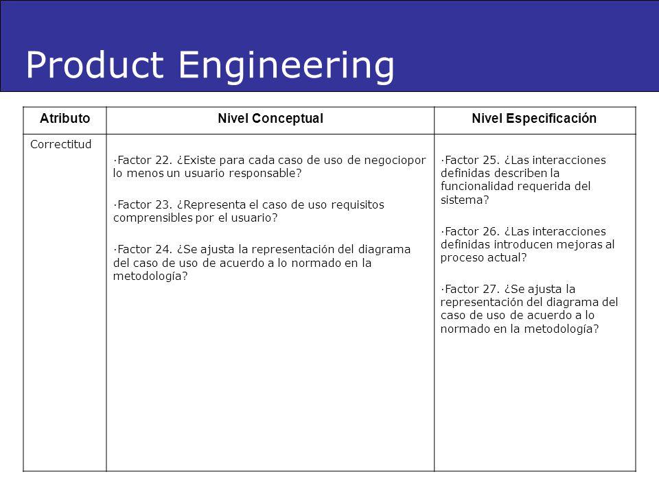 Product Engineering AtributoNivel ConceptualNivel Especificación Correctitud ·Factor 22. ¿Existe para cada caso de uso de negociopor lo menos un usuar