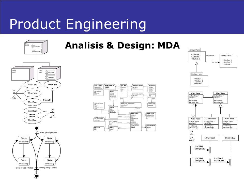Analisis & Design: MDA Product Engineering