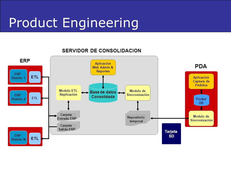 Pocket DB Aplicación Captura de Pedidos Modulo de Sincronización Base de datos Consolidada Modulo ETL Replicación Aplicación Web Admin & Reportes ERP