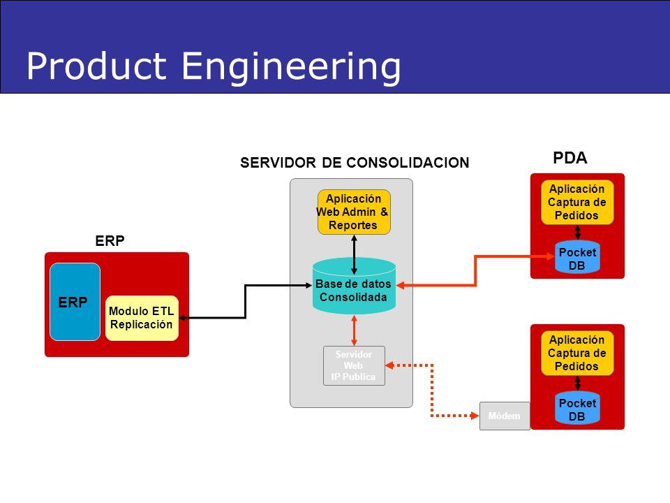 Product Engineering Base de datos Consolidada Aplicación Web Admin & Reportes ERP SERVIDOR DE CONSOLIDACION Pocket DB Aplicación Captura de Pedidos PD