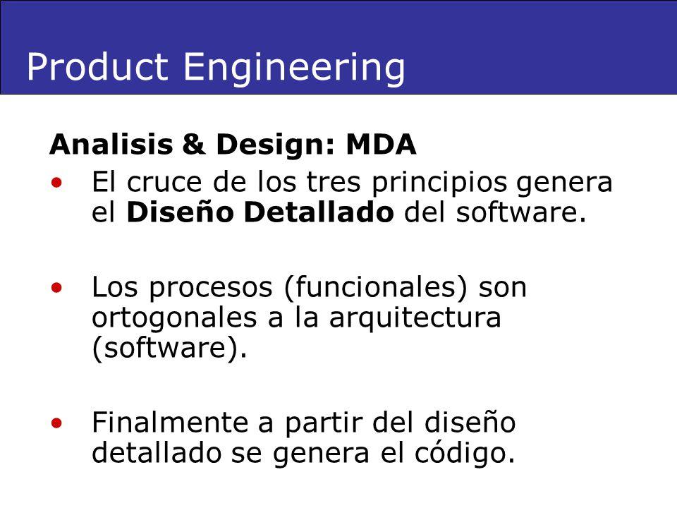 Analisis & Design: MDA El cruce de los tres principios genera el Diseño Detallado del software. Los procesos (funcionales) son ortogonales a la arquit