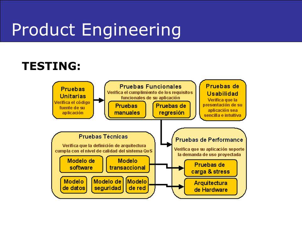 TESTING: Product Engineering