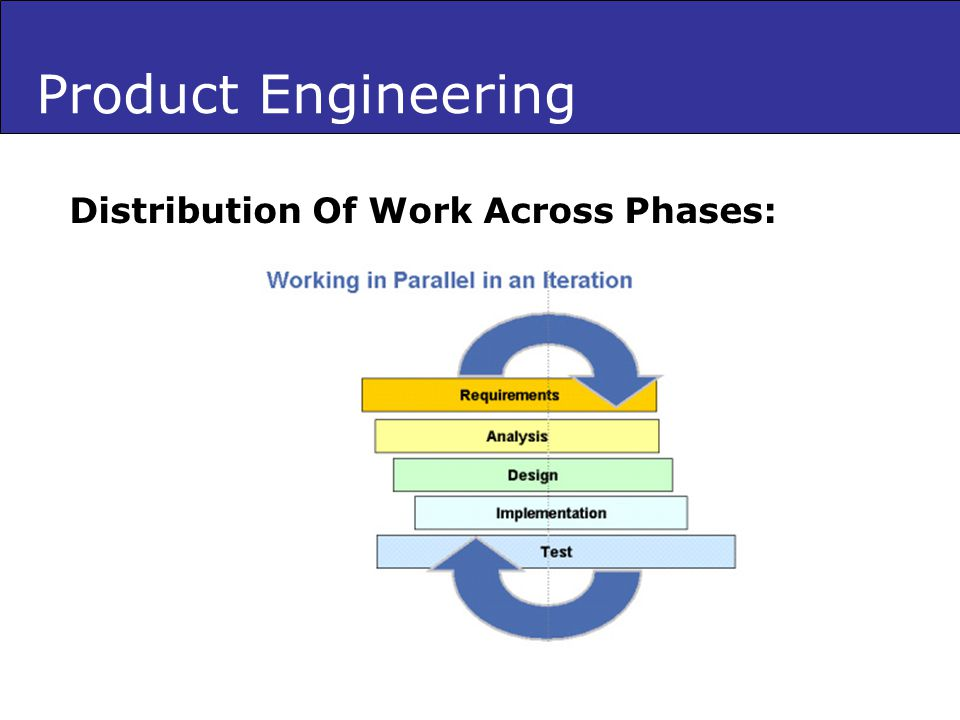 Product Engineering Distribution Of Work Across Phases: