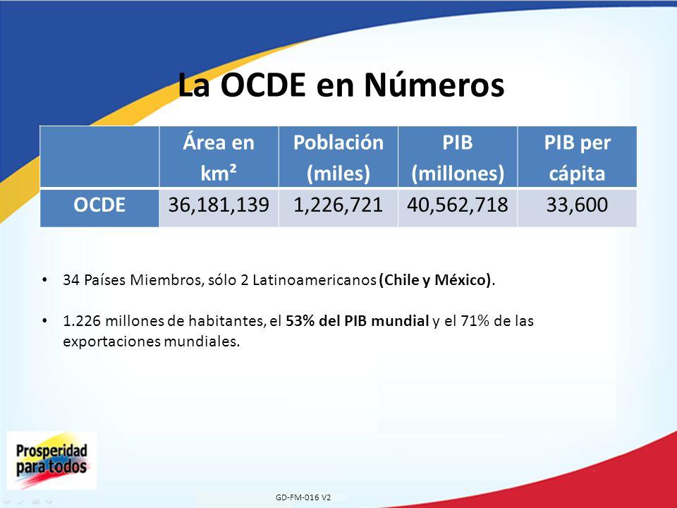 La OCDE en Números GD-FM-016 V2 Área en km² Población (miles) PIB (millones) PIB per cápita OCDE36,181,1391,226,72140,562,71833,600 34 Países Miembros