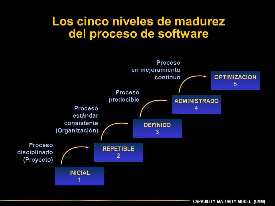 Los cinco niveles de madurez del proceso de software INICIAL 1 REPETIBLE 2 DEFINIDO 3 ADMINISTRADO 4 OPTIMIZACIÓN 5 Proceso disciplinado (Proyecto) Proceso estándar consistente (Organización) Proceso predecible Proceso en mejoramiento continuo