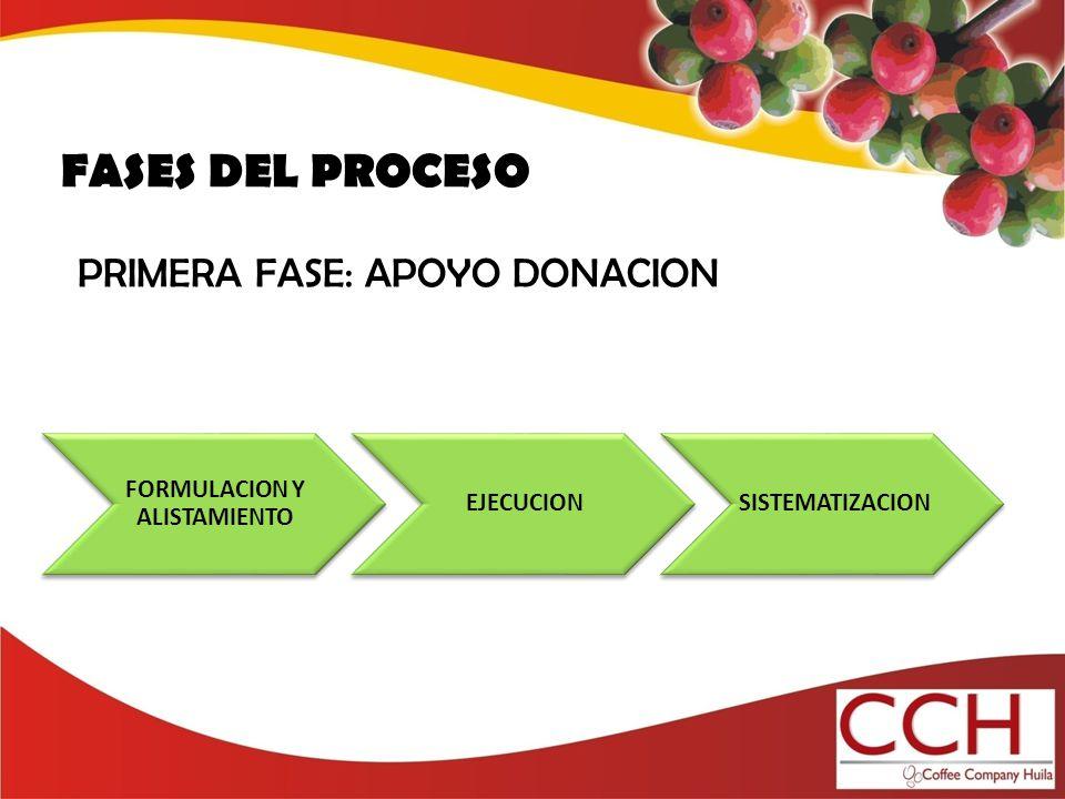 FASES DEL PROCESO FORMULACION Y ALISTAMIENTO EJECUCIONSISTEMATIZACION PRIMERA FASE: APOYO DONACION