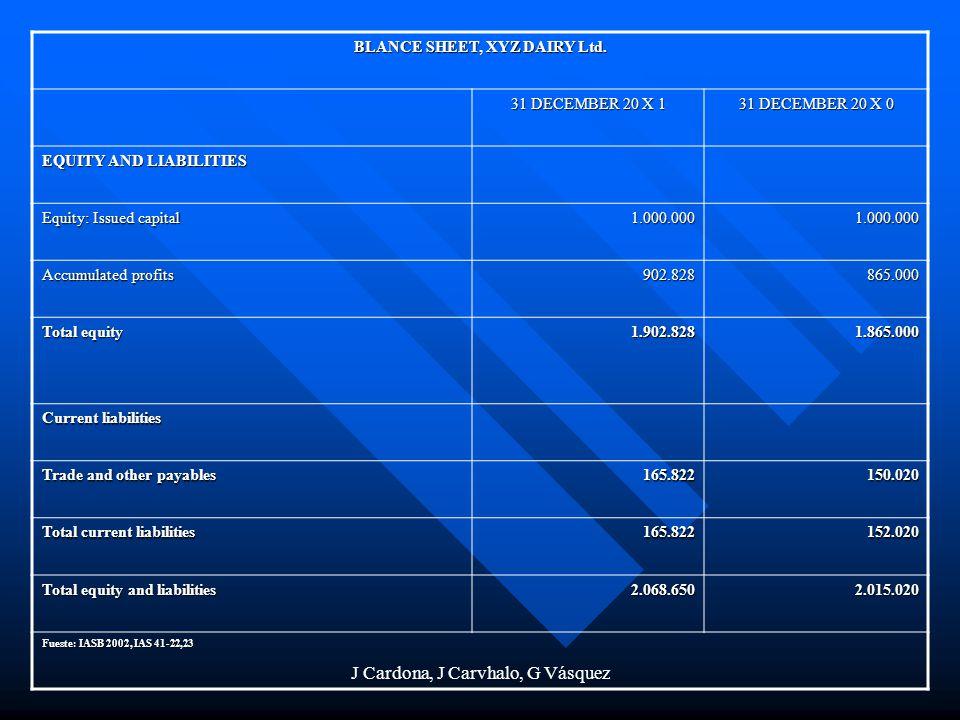 J Cardona, J Carvhalo, G Vásquez BLANCE SHEET, XYZ DAIRY Ltd. 31 DECEMBER 20 X 1 31 DECEMBER 20 X 0 EQUITY AND LIABILITIES Equity: Issued capital 1.00