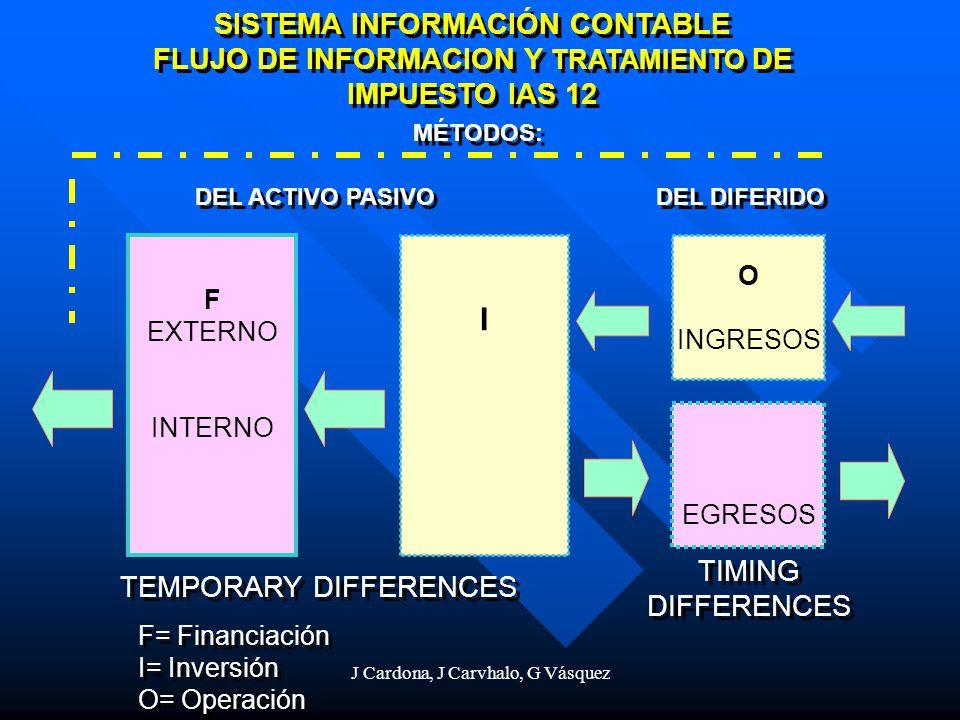 J Cardona, J Carvhalo, G Vásquez SISTEMA INFORMACIÓN CONTABLE FLUJO DE INFORMACION Y TRATAMIENTO DE IMPUESTO IAS 12 SISTEMA INFORMACIÓN CONTABLE FLUJO