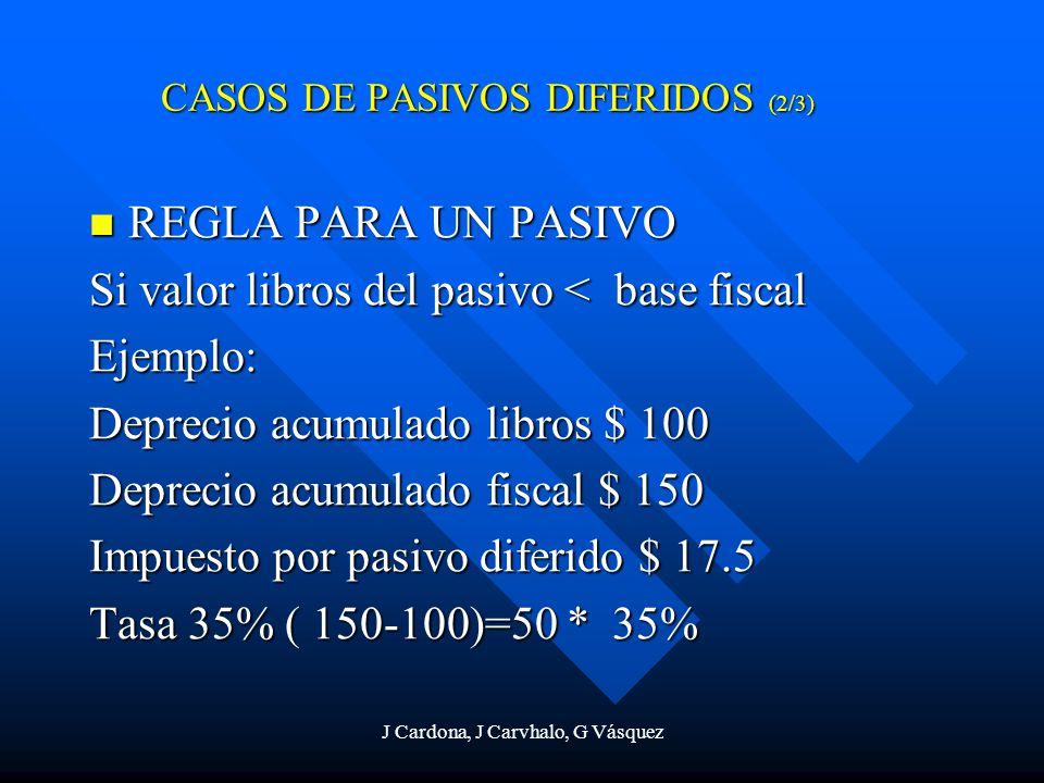J Cardona, J Carvhalo, G Vásquez REGLA PARA UN PASIVO REGLA PARA UN PASIVO Si valor libros del pasivo < base fiscal Ejemplo: Deprecio acumulado libros