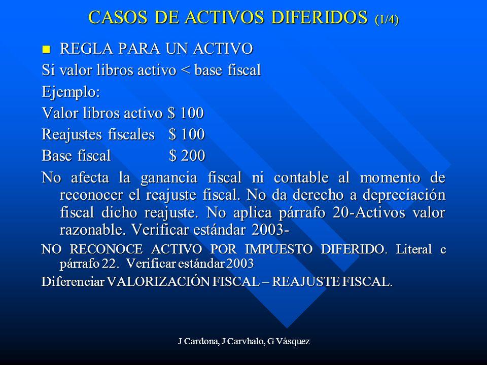 J Cardona, J Carvhalo, G Vásquez CASOS DE ACTIVOS DIFERIDOS (1/4) REGLA PARA UN ACTIVO REGLA PARA UN ACTIVO Si valor libros activo < base fiscal Ejemp