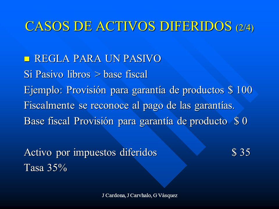 J Cardona, J Carvhalo, G Vásquez REGLA PARA UN PASIVO REGLA PARA UN PASIVO Si Pasivo libros > base fiscal Ejemplo: Provisión para garantía de producto
