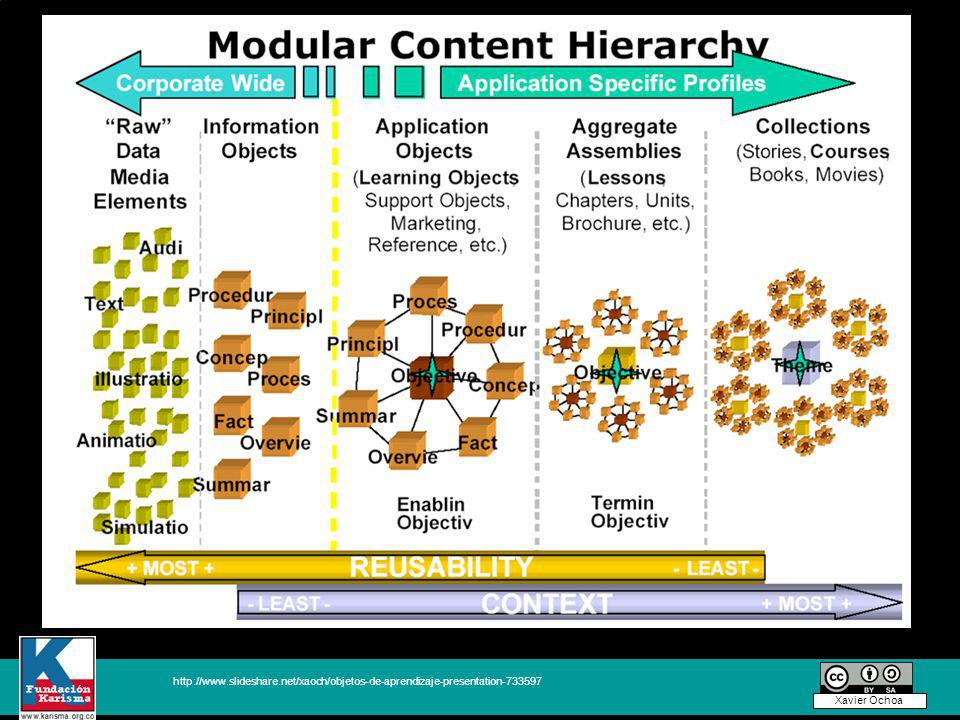 http://www.slideshare.net/xaoch/objetos-de-aprendizaje-presentation-733597 Xavier Ochoa