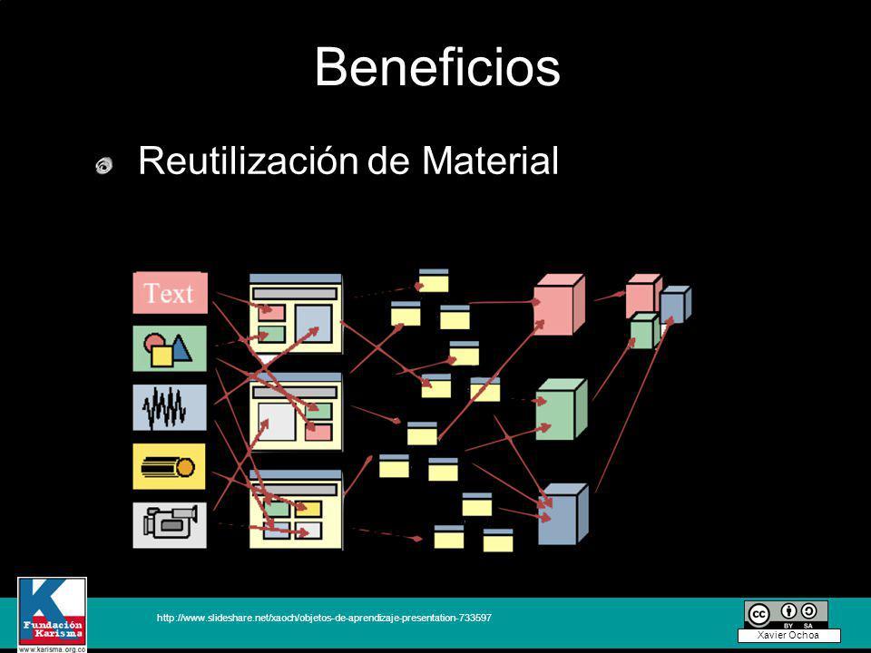 Beneficios Reutilización de Material http://www.slideshare.net/xaoch/objetos-de-aprendizaje-presentation-733597 Xavier Ochoa