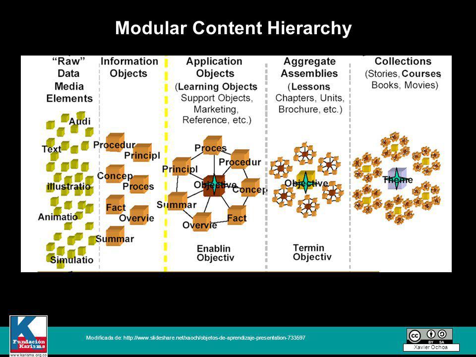 Modificada de: http://www.slideshare.net/xaoch/objetos-de-aprendizaje-presentation-733597 Xavier Ochoa Modular Content Hierarchy