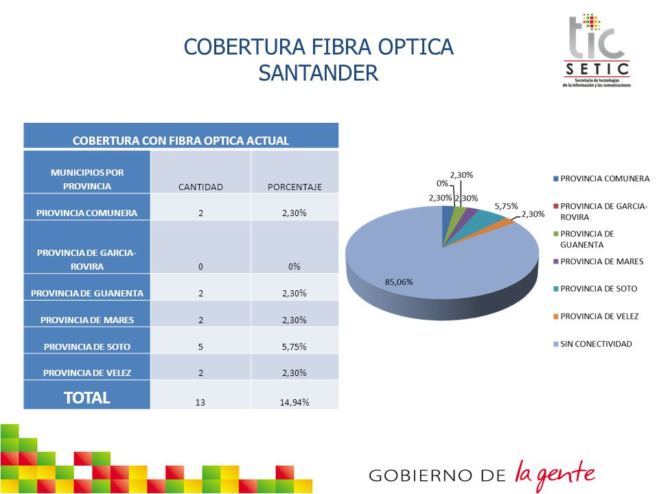 COBERTURA FIBRA OPTICA SANTANDER COBERTURA CON FIBRA OPTICA ACTUAL MUNICIPIOS POR PROVINCIACANTIDADPORCENTAJE PROVINCIA COMUNERA22,30% PROVINCIA DE GA