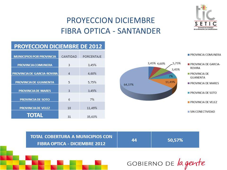 PROYECCION DICIEMBRE FIBRA OPTICA - SANTANDER PROYECCION DICIEMBRE DE 2012 MUNICIPIOS POR PROVINCIACANTIDADPORCENTAJE PROVINCIA COMUNERA33,45% PROVINC