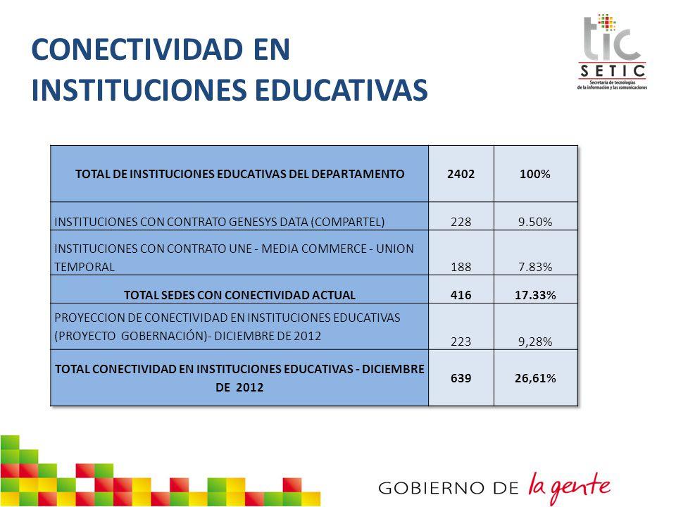 CONECTIVIDAD EN INSTITUCIONES EDUCATIVAS