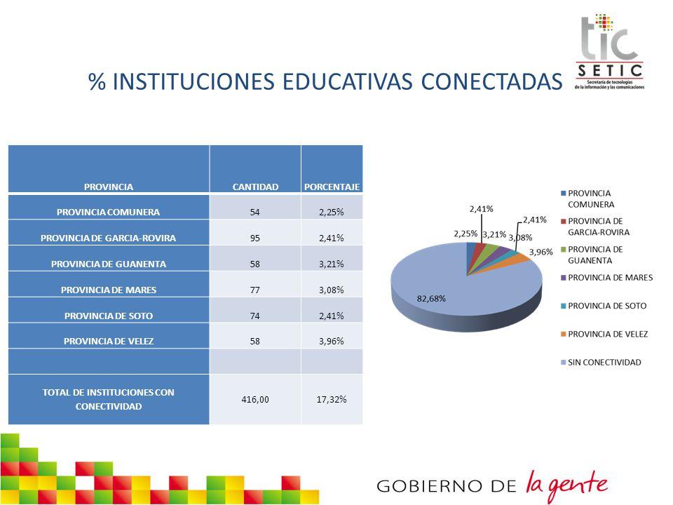 % INSTITUCIONES EDUCATIVAS CONECTADAS PROVINCIACANTIDADPORCENTAJE PROVINCIA COMUNERA542,25% PROVINCIA DE GARCIA-ROVIRA952,41% PROVINCIA DE GUANENTA583