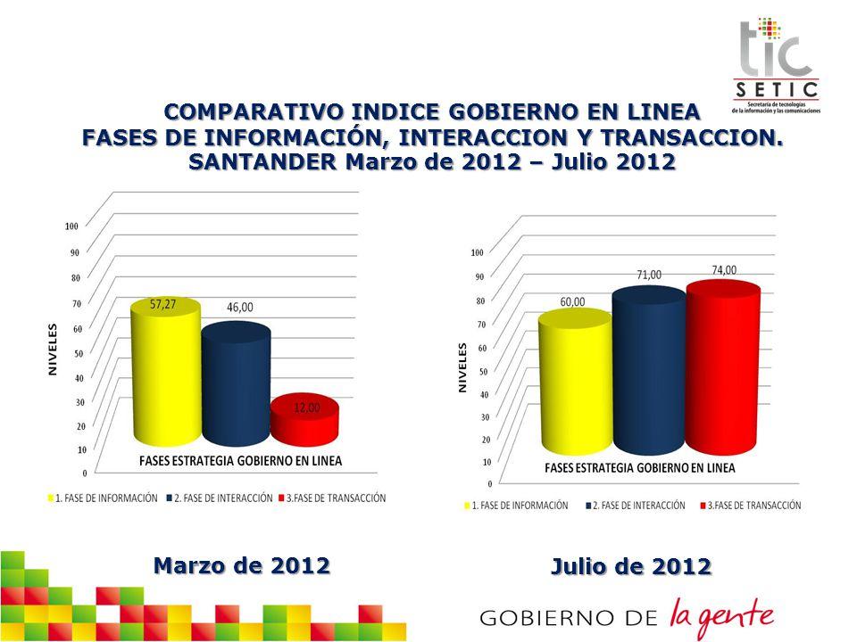 COMPARATIVO INDICE GOBIERNO EN LINEA FASES DE INFORMACIÓN, INTERACCION Y TRANSACCION. SANTANDER Marzo de 2012 – Julio 2012 Marzo de 2012 Julio de 2012