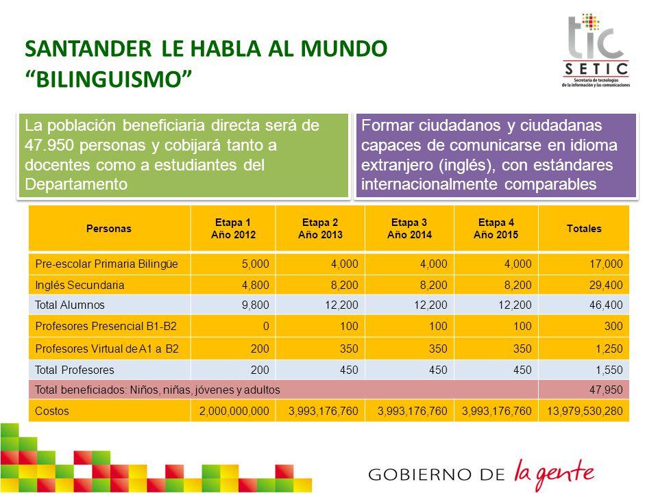 La población beneficiaria directa será de 47.950 personas y cobijará tanto a docentes como a estudiantes del Departamento Formar ciudadanos y ciudadan