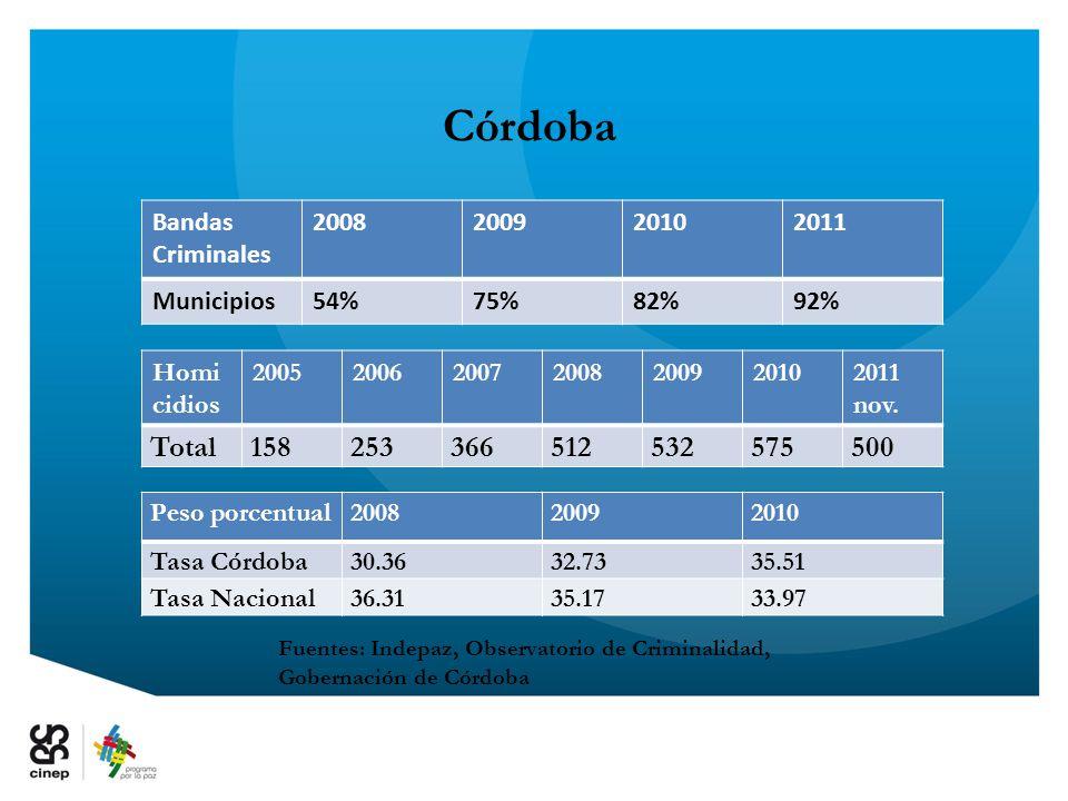 Fuentes: Indepaz, Observatorio de Criminalidad, Gobernación de Córdoba Córdoba Homi cidios 2005200620072008200920102011 nov. Total15825336651253257550