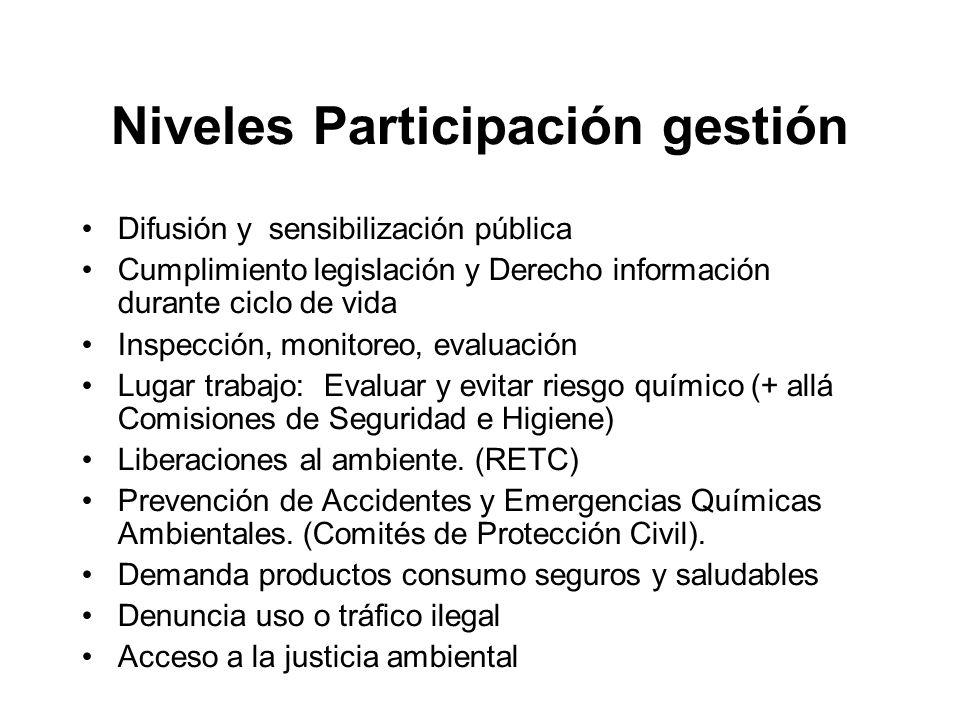 Niveles Participación gestión Difusión y sensibilización pública Cumplimiento legislación y Derecho información durante ciclo de vida Inspección, moni