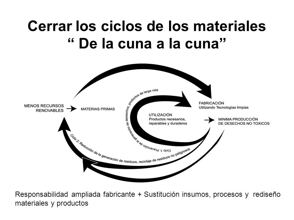 Cerrar los ciclos de los materiales De la cuna a la cuna Responsabilidad ampliada fabricante + Sustitución insumos, procesos y rediseño materiales y p