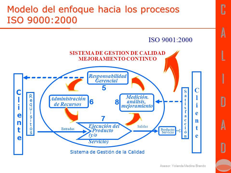 CALIDADCALIDAD Asesor: Yolanda Medina Brando Modelo del enfoque hacia los procesos ISO 9000:2000