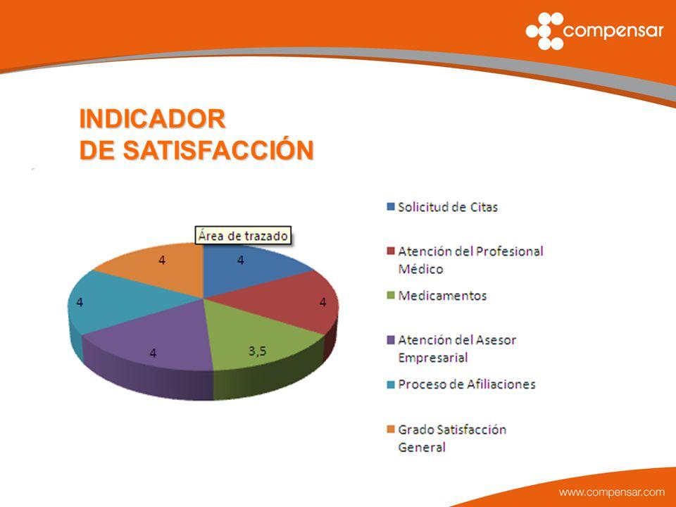 INDICADOR DE SATISFACCIÓN