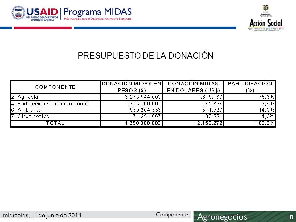 miércoles, 11 de junio de 2014 8 PRESUPUESTO DE LA DONACIÓN
