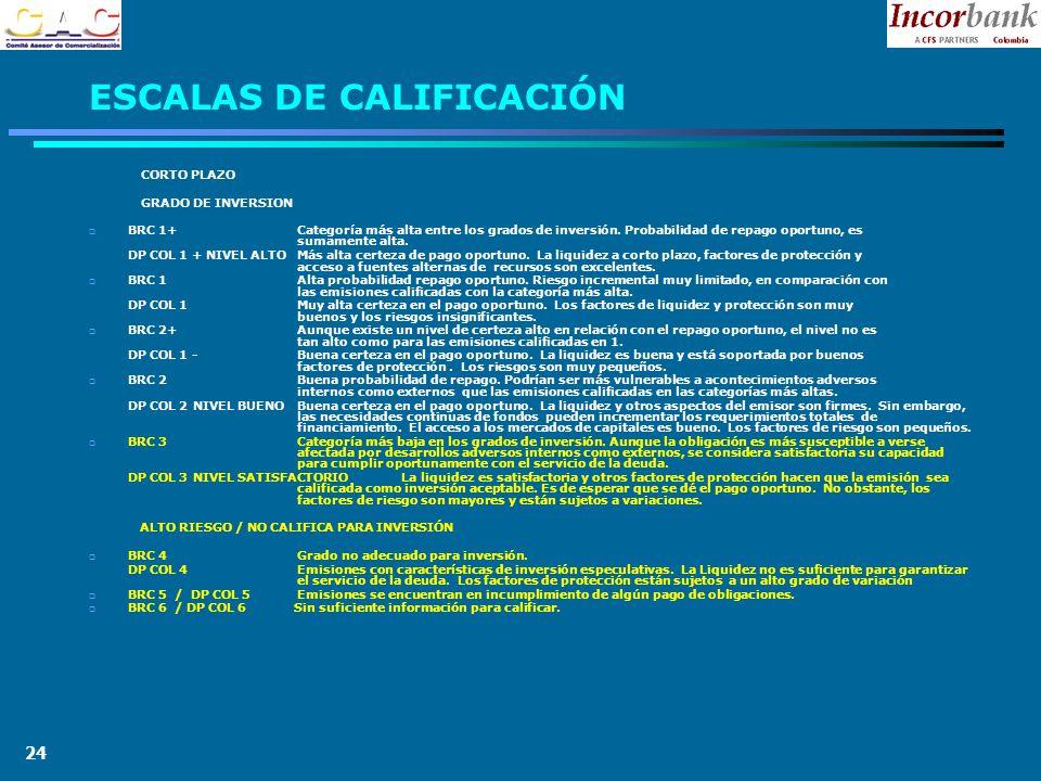 24 ESCALAS DE CALIFICACIÓN CORTO PLAZO GRADO DE INVERSION BRC 1+ Categoría más alta entre los grados de inversión.