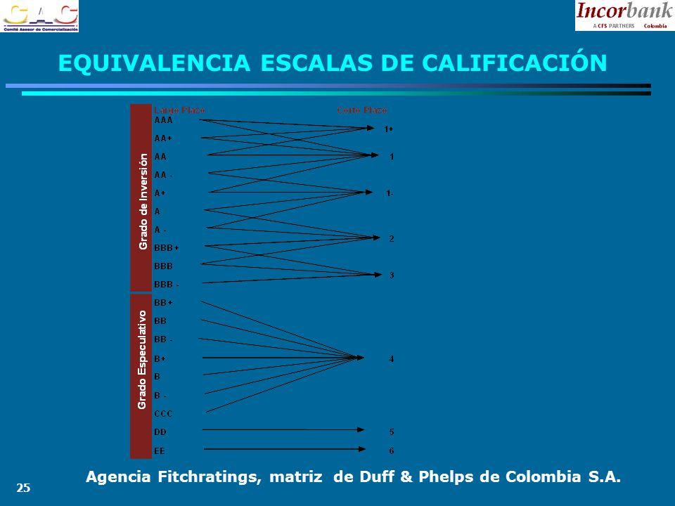 25 EQUIVALENCIA ESCALAS DE CALIFICACIÓN Agencia Fitchratings, matriz de Duff & Phelps de Colombia S.A.
