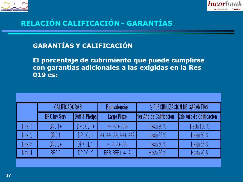 37 RELACIÓN CALIFICACIÓN - GARANTÍAS GARANTÍAS Y CALIFICACIÓN El porcentaje de cubrimiento que puede cumplirse con garantías adicionales a las exigidas en la Res 019 es: