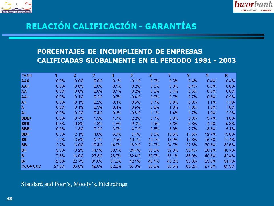 38 RELACIÓN CALIFICACIÓN - GARANTÍAS PORCENTAJES DE INCUMPLIENTO DE EMPRESAS CALIFICADAS GLOBALMENTE EN EL PERIODO 1981 - 2003 Standard and Poors, Moody´s, Fitchratings