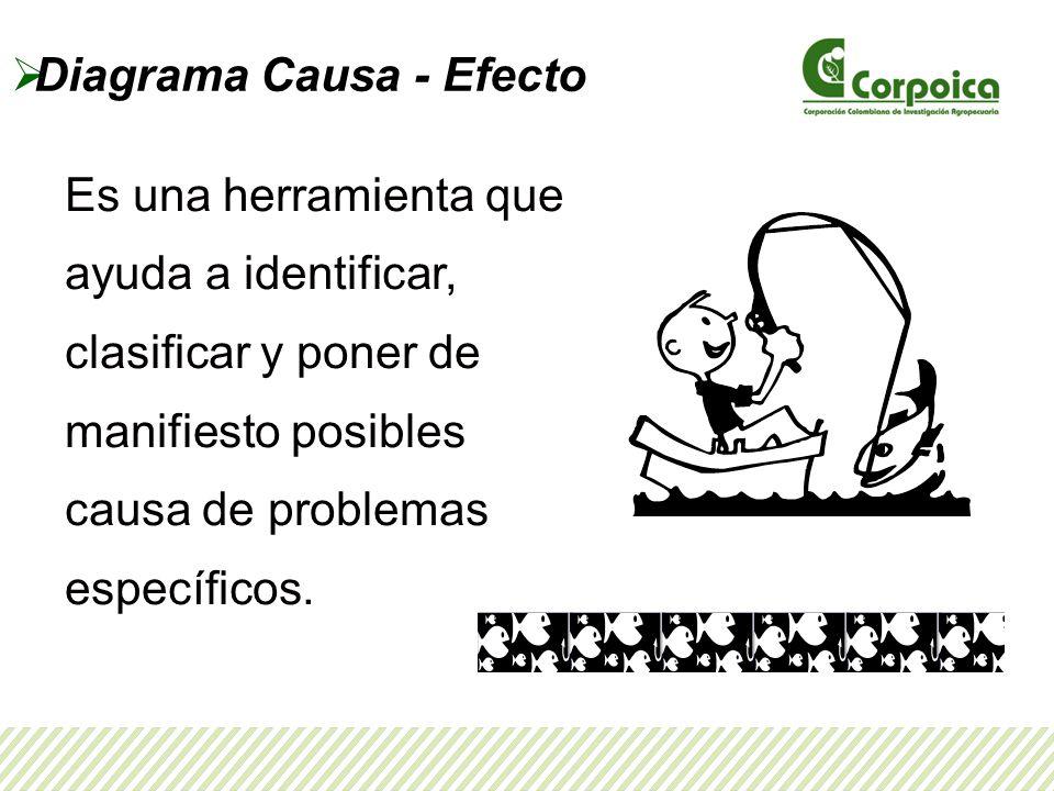 Diagrama Causa - Efecto Es una herramienta que ayuda a identificar, clasificar y poner de manifiesto posibles causa de problemas específicos.