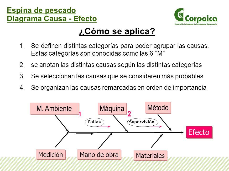 Espina de pescado Diagrama Causa - Efecto ¿Cómo se aplica? 1.Se definen distintas categorías para poder agrupar las causas. Estas categorías son conoc