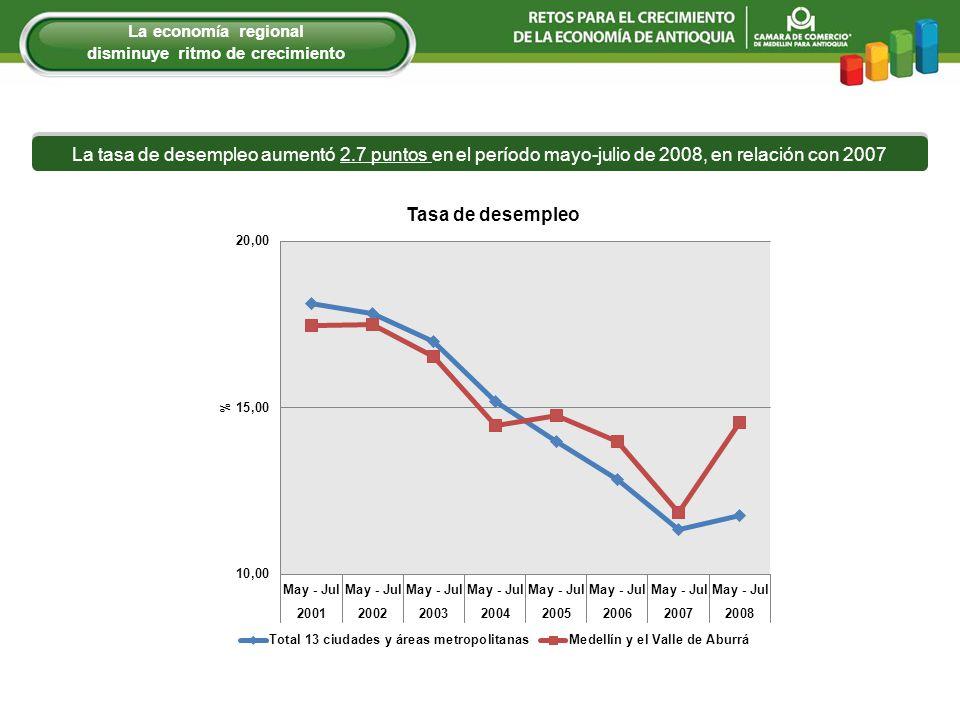 La tasa de desempleo aumentó 2.7 puntos en el período mayo-julio de 2008, en relación con 2007 La econom í a regional disminuye ritmo de crecimiento