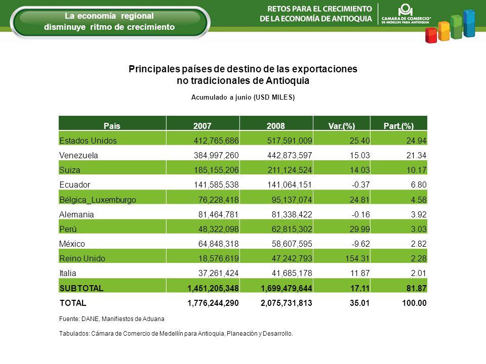 Principales países de destino de las exportaciones no tradicionales de Antioquia Acumulado a junio (USD MILES) País20072008Var.(%)Part.(%) Estados Unidos412,765,686517,591,00925.4024.94 Venezuela384,997,260442,873,59715.0321.34 Suiza185,155,206211,124,52414.0310.17 Ecuador141,585,538141,064,151-0.376.80 Bélgica_Luxemburgo76,228,41895,137,07424.814.58 Alemania81,464,78181,338,422-0.163.92 Perú48,322,09862,815,30229.993.03 México64,848,31858,607,595-9.622.82 Reino Unido18,576,61947,242,793154.312.28 Italia37,261,42441,685,17811.872.01 SUBTOTAL1,451,205,3481,699,479,64417.1181.87 TOTAL1,776,244,2902,075,731,81335.01100.00 Fuente: DANE, Manifiestos de Aduana Tabulados: Cámara de Comercio de Medellín para Antioquia, Planeación y Desarrollo.