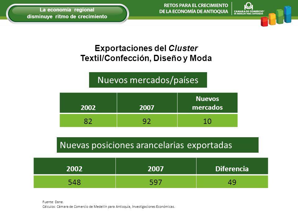 Nuevos mercados/países 20022007 Nuevos mercados 829210 Fuente: Dane. Cálculos: Cámara de Comercio de Medellín para Antioquia, Investigaciones Económic