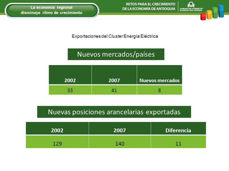 Nuevos mercados/países Nuevas posiciones arancelarias exportadas 20022007Diferencia 12914011 20022007Nuevos mercados 33418 Exportaciones del Cluster Energía Eléctrica La econom í a regional disminuye ritmo de crecimiento