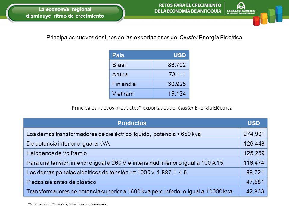 Principales nuevos destinos de las exportaciones del Cluster Energía Eléctrica Principales nuevos productos* exportados del Cluster Energía Eléctrica