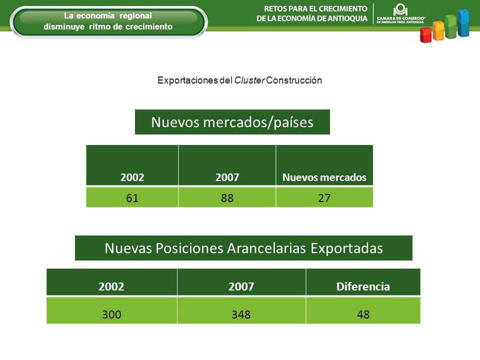 Nuevos mercados/países Nuevas Posiciones Arancelarias Exportadas 20022007Diferencia 30034848 20022007Nuevos mercados 618827 Exportaciones del Cluster